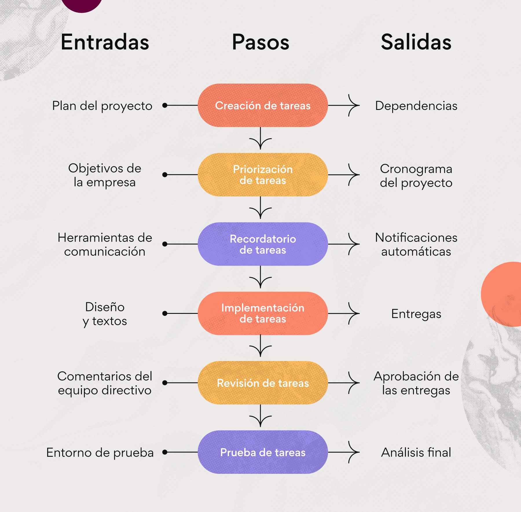 Cómo crear un diagrama de flujo de procesos