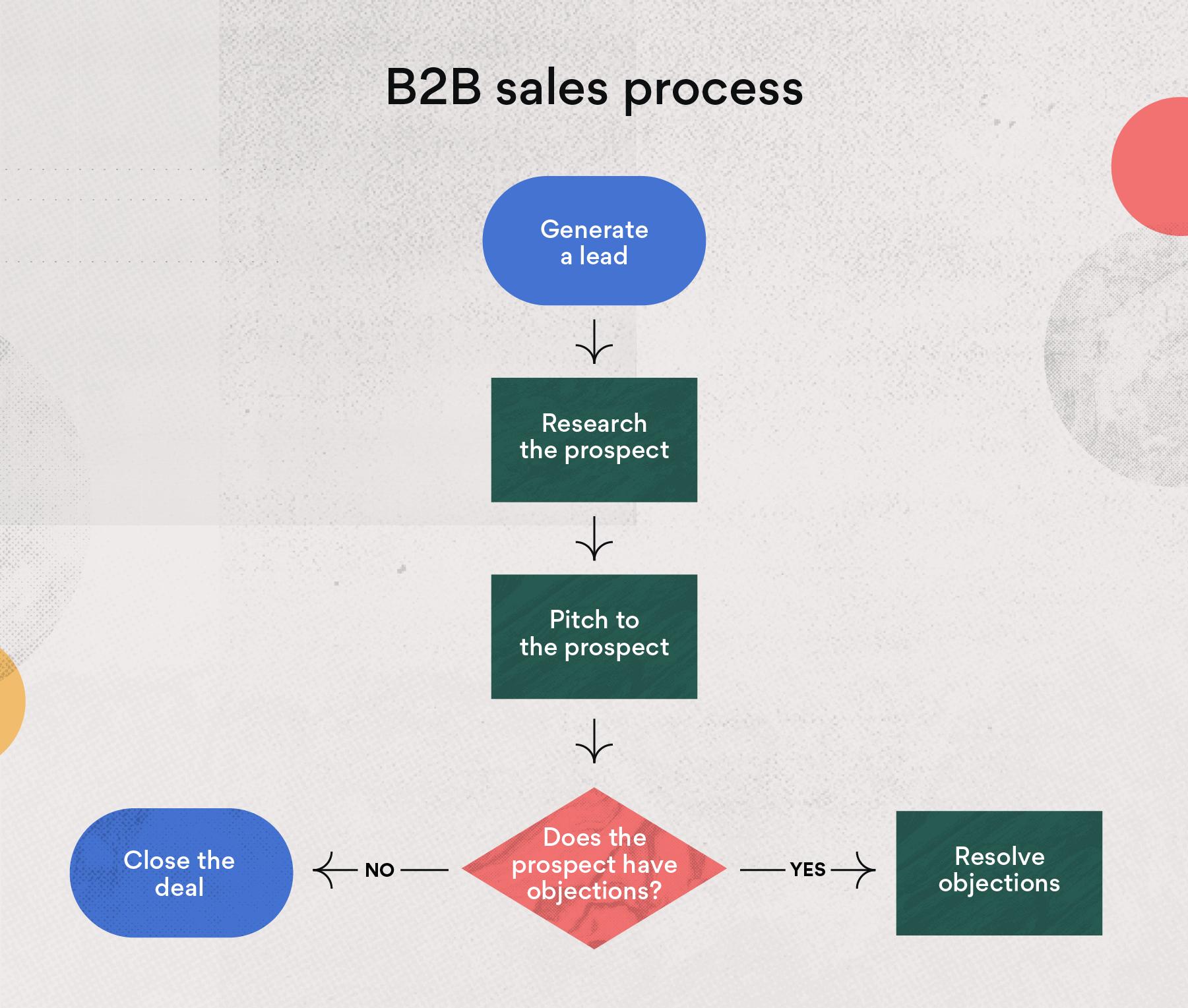 B2B sales process example