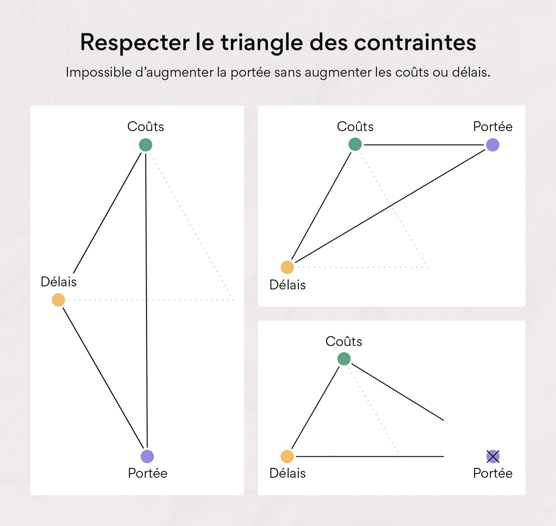 Respecter le triangle des contraintes