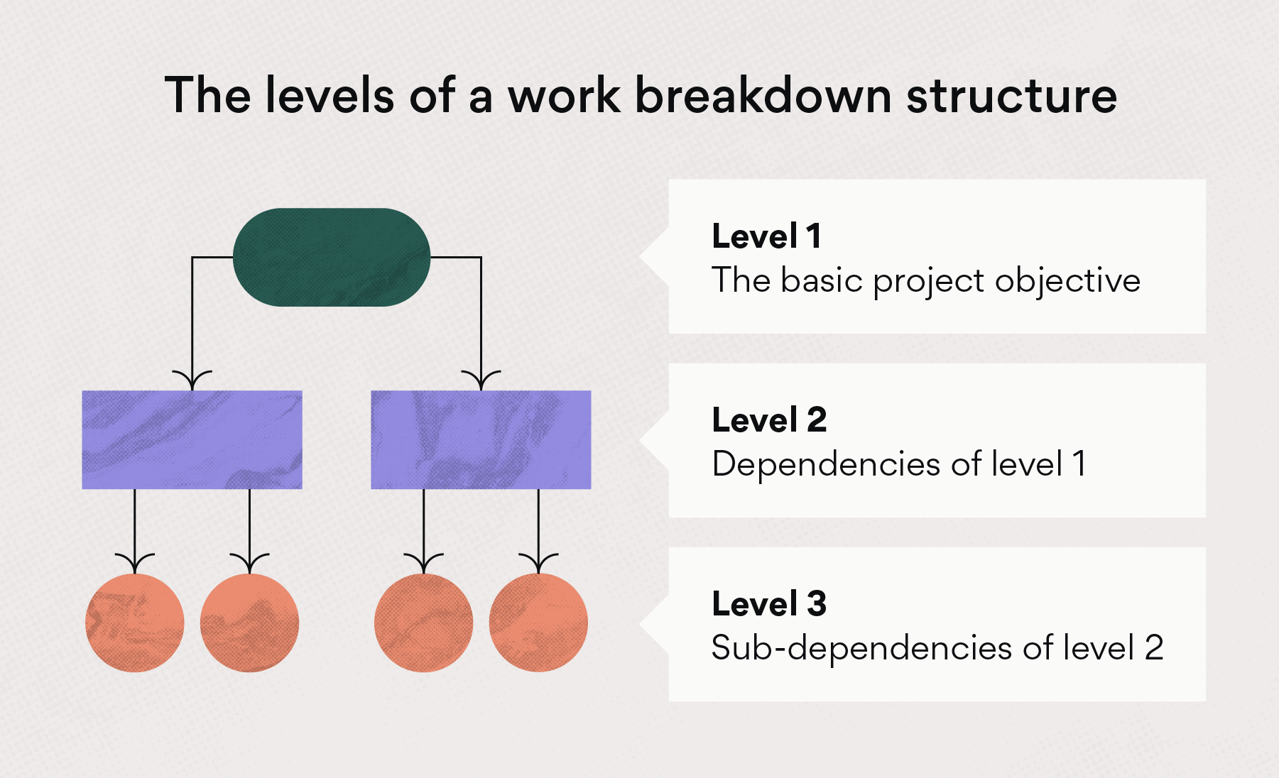Levels of a work breakdown structure