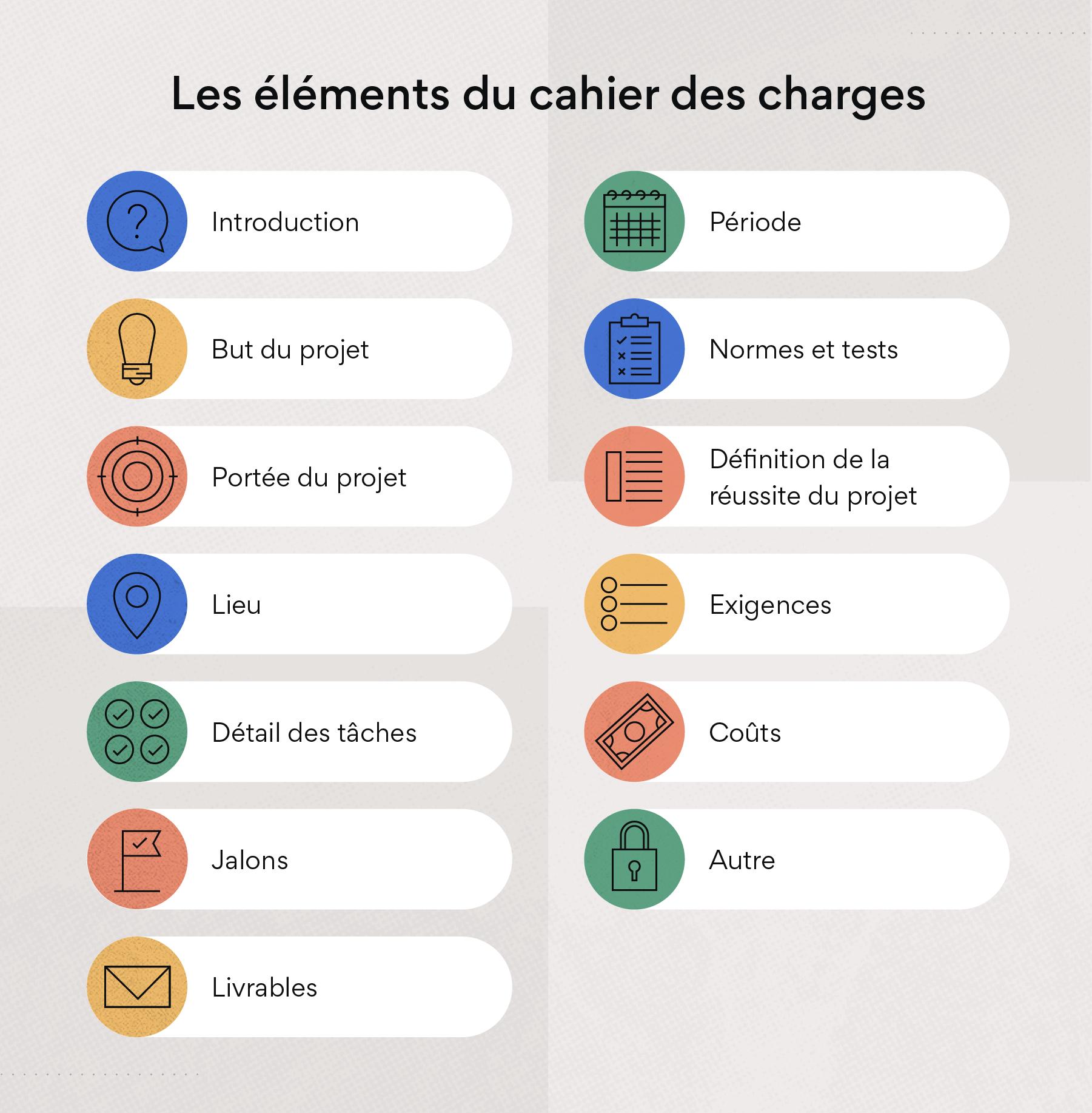 Les éléments du cahier des charges