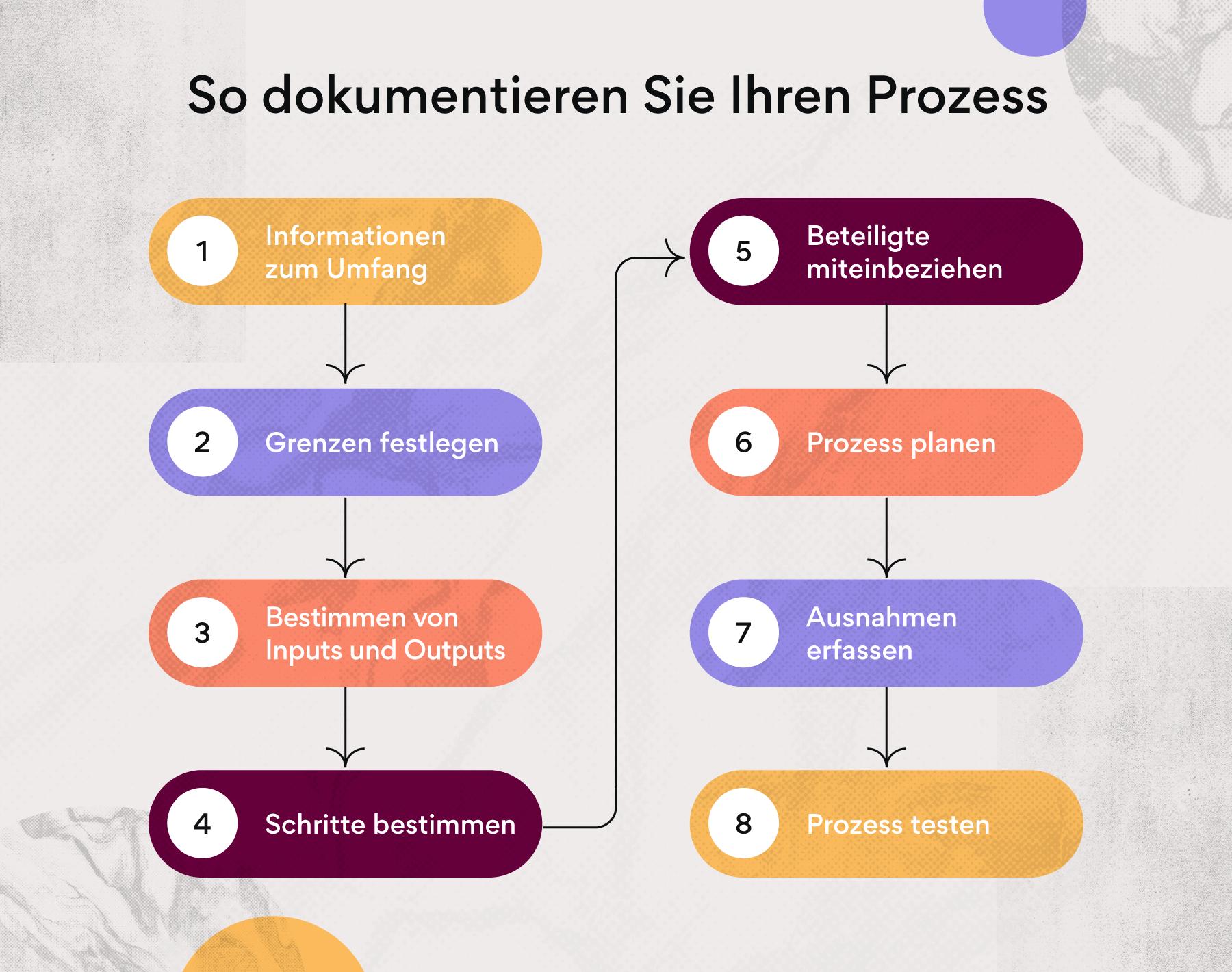 So erstellen Sie eine Prozessdokumentation