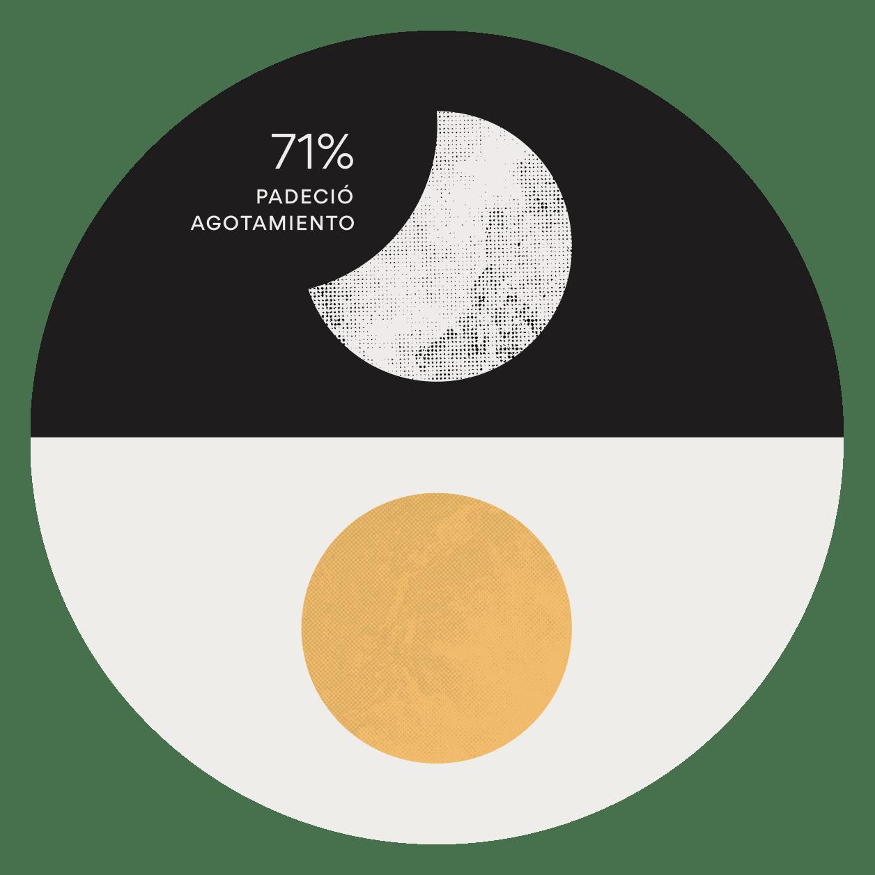 Anatomía del trabajo 2021 - El auge de la gestión del trabajo