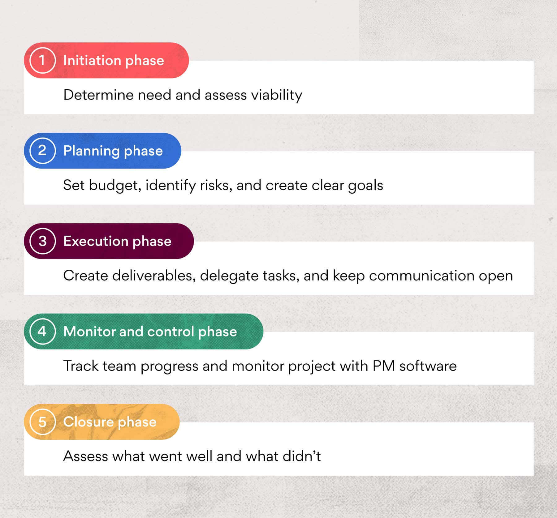 Phases of IT project management