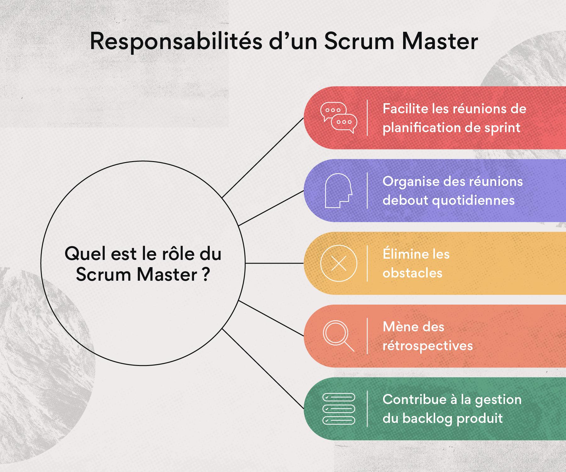 Responsabilités d'un Scrum Master