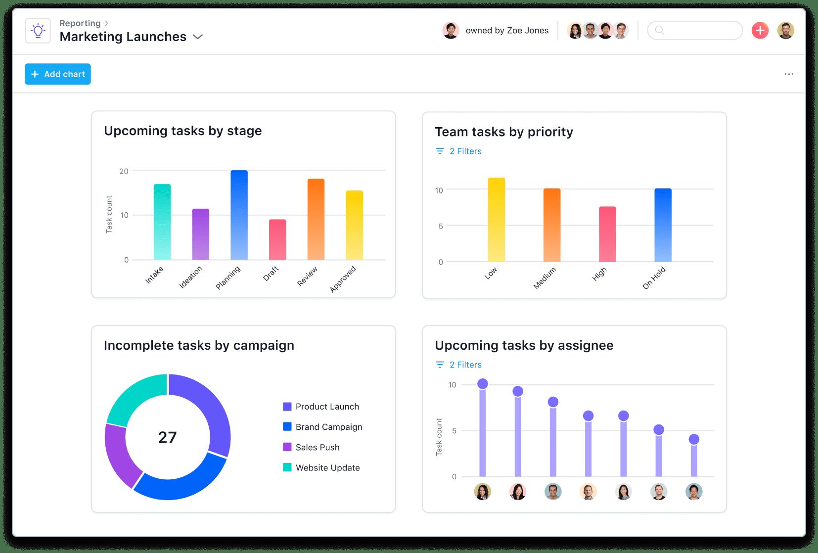 [Reporting] Universal reporting interactive dashboards in Asana