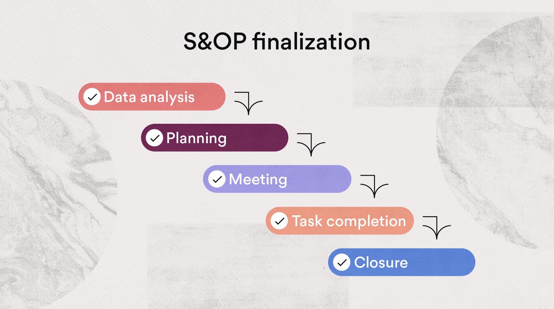 S&OP finalization
