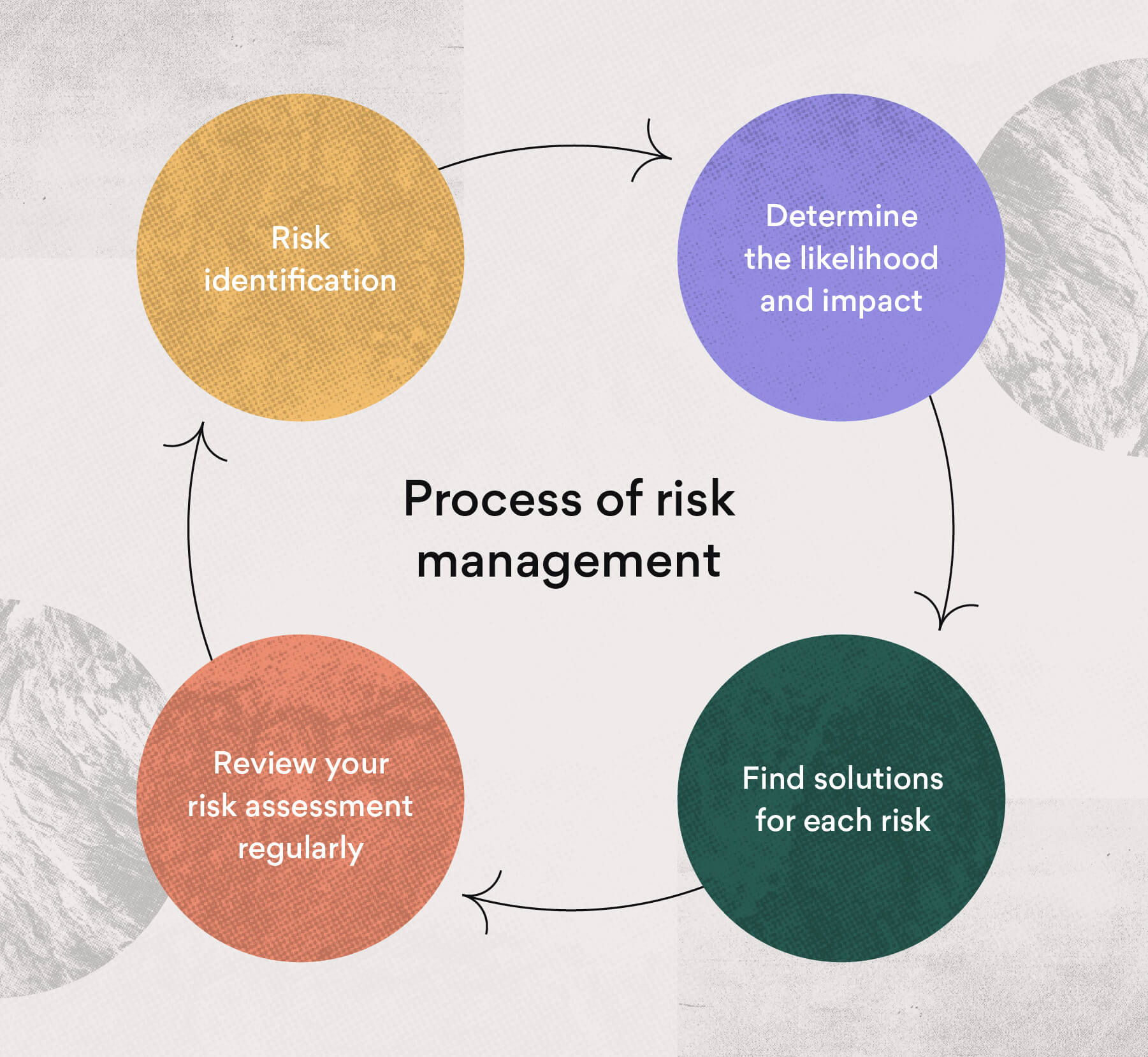 How to use risk management to prepare your team
