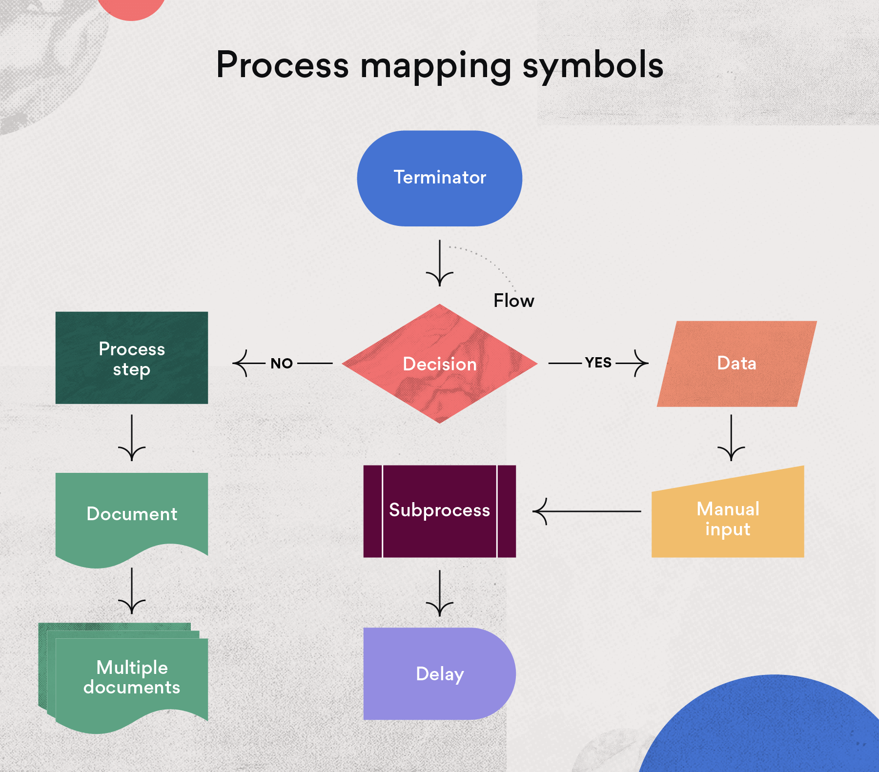 Process map symbols