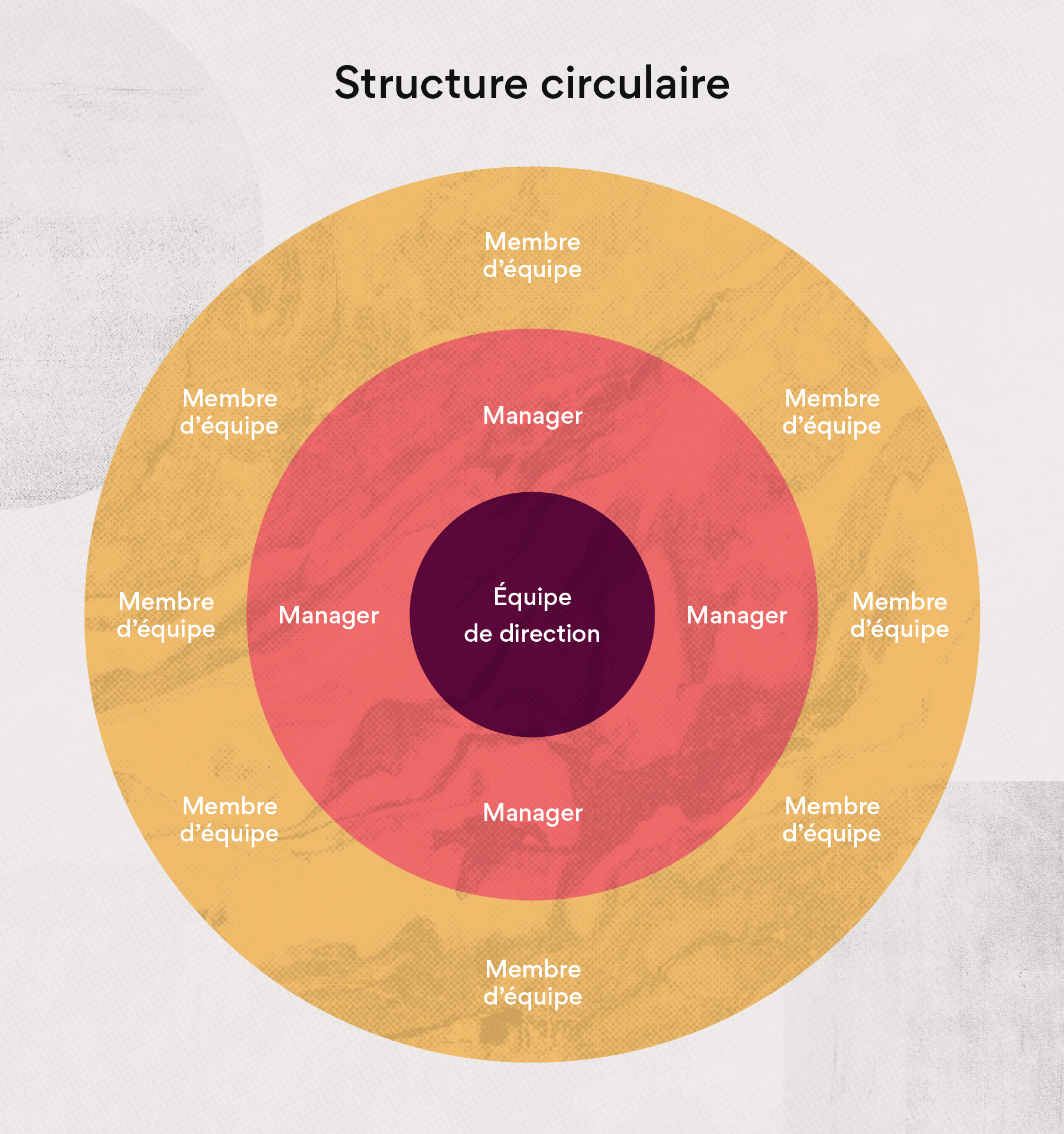 Structure circulaire
