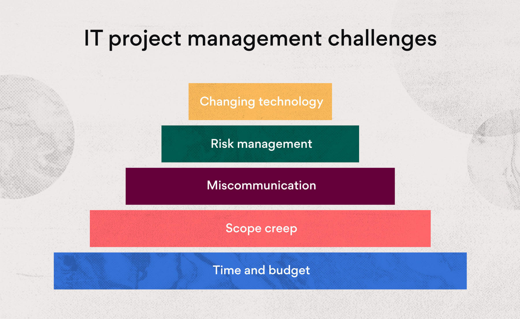 Challenges faced by IT project managers