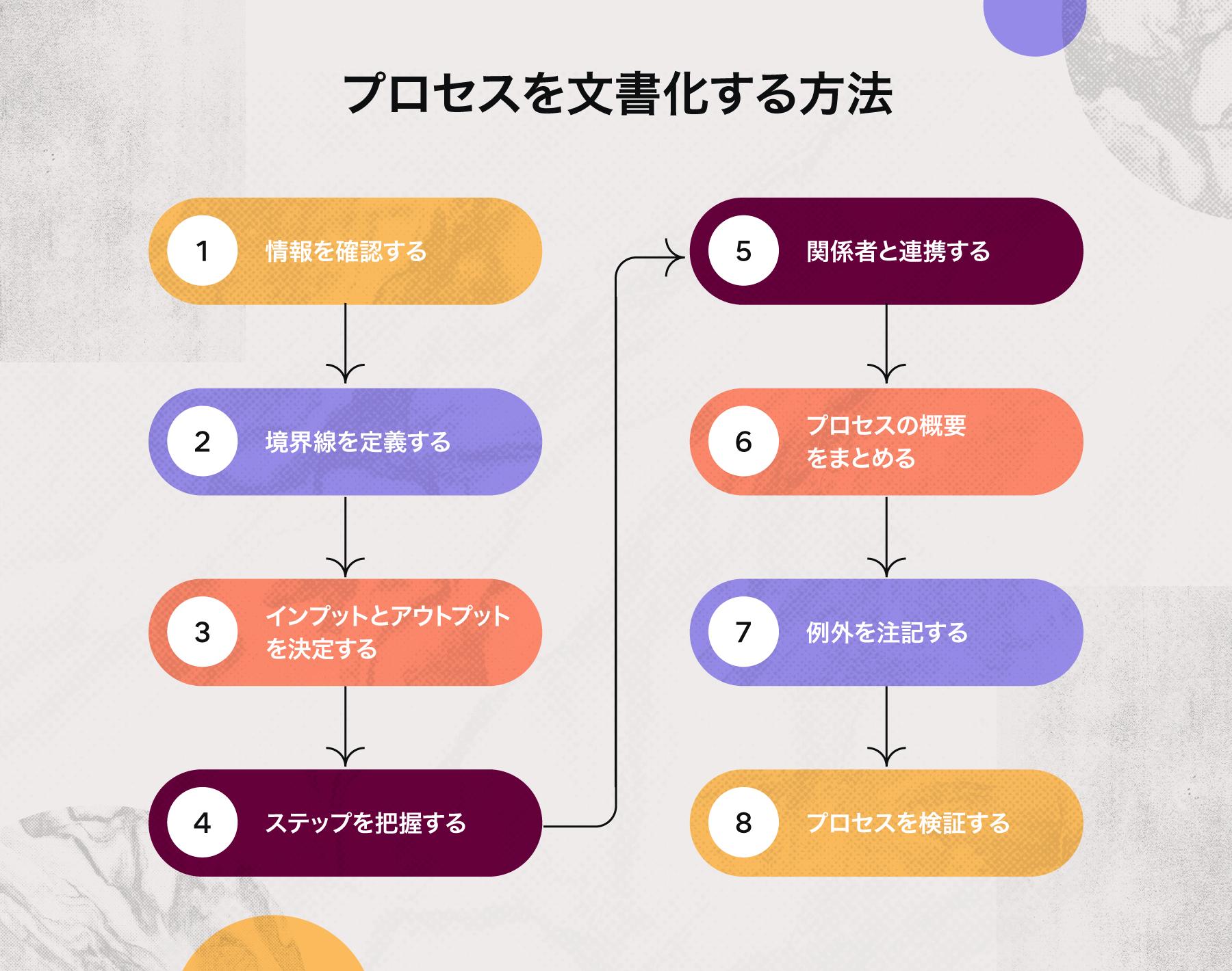 プロセス文書の作り方