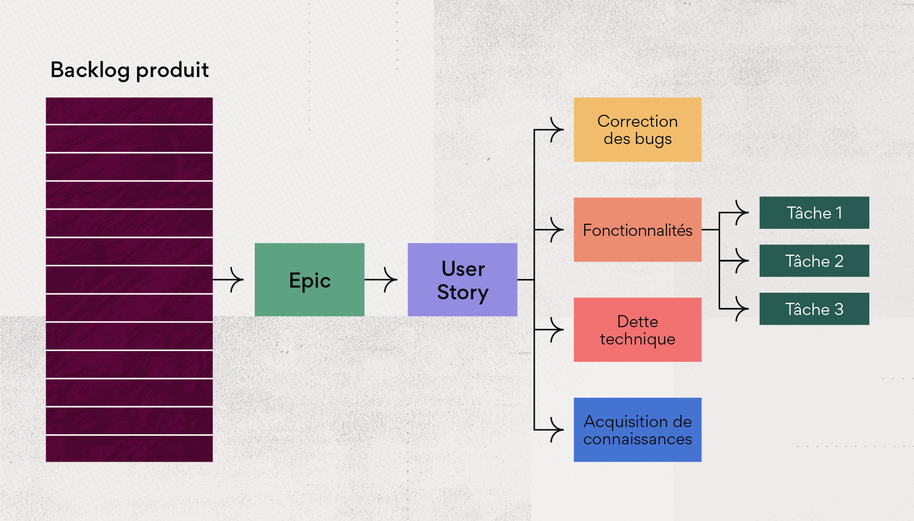 Quels sont les éléments inclus dans un backlog produit?
