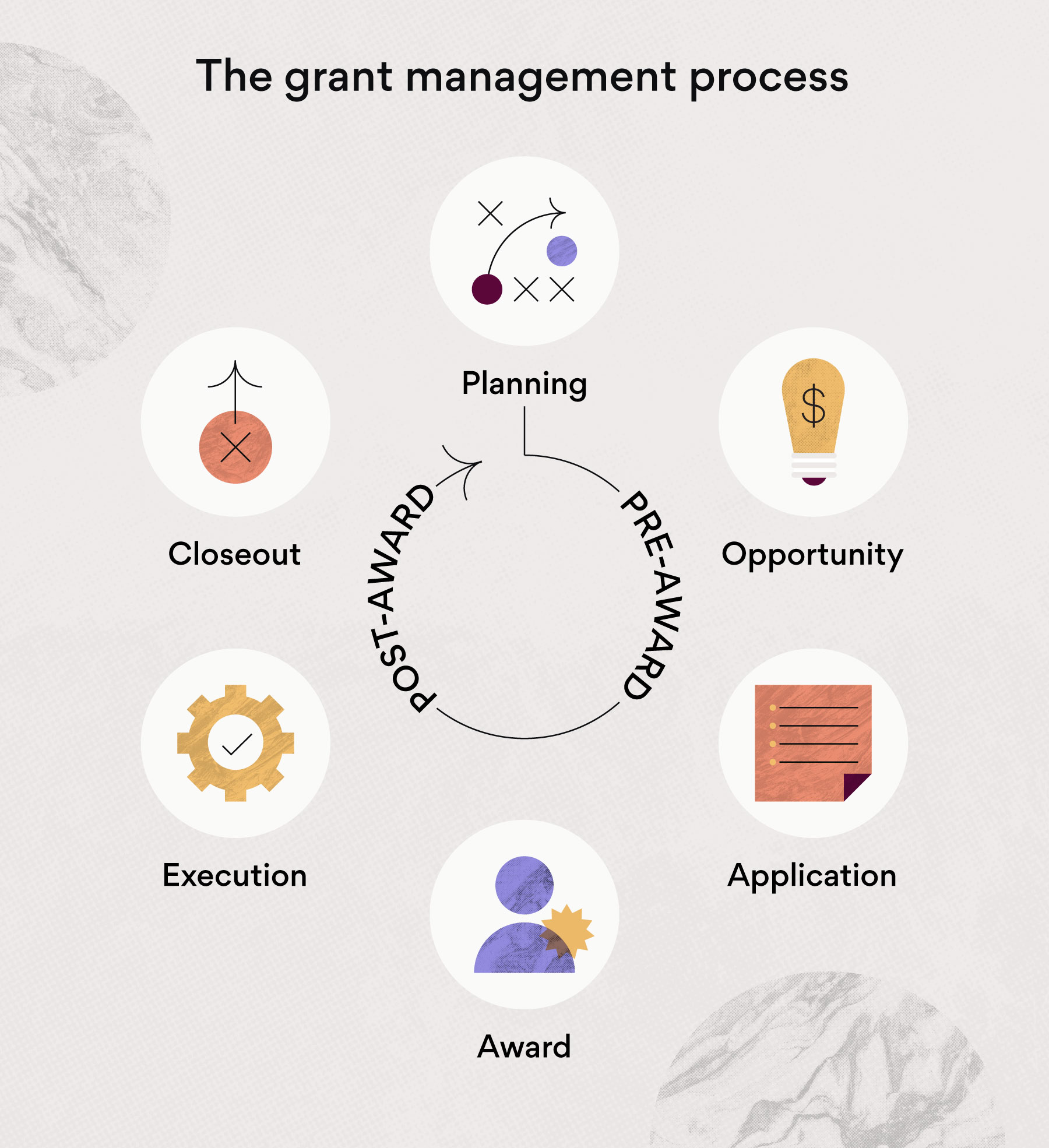 The grant management process