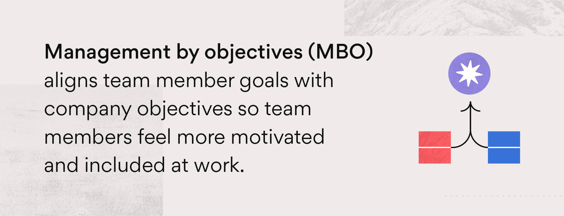 What is management by objectives?