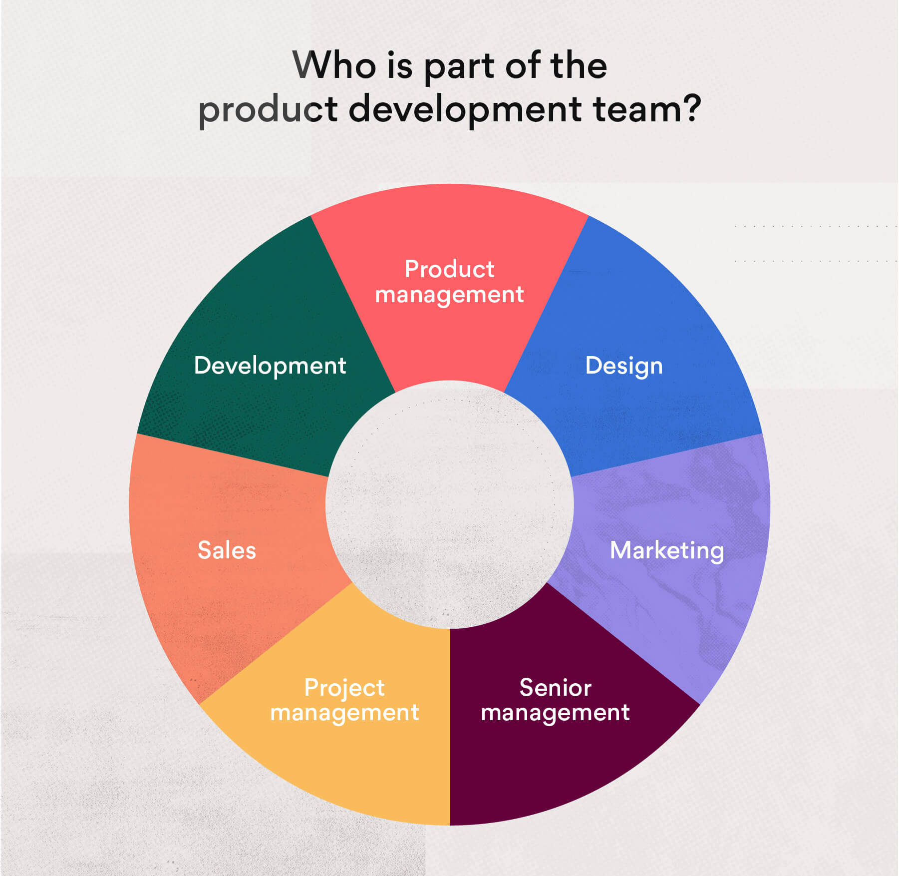 Who is part of the product development team?