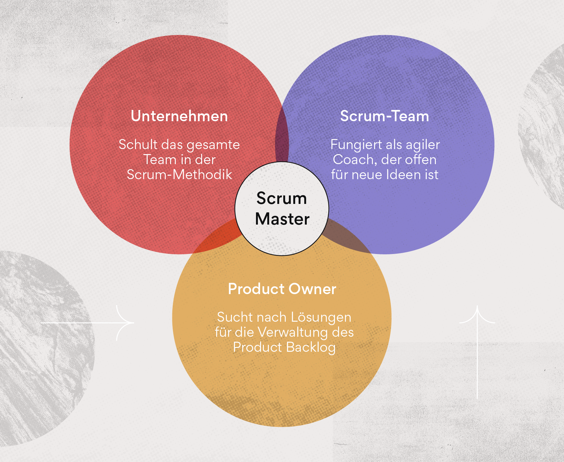 Funktionen des Scrum-Masters