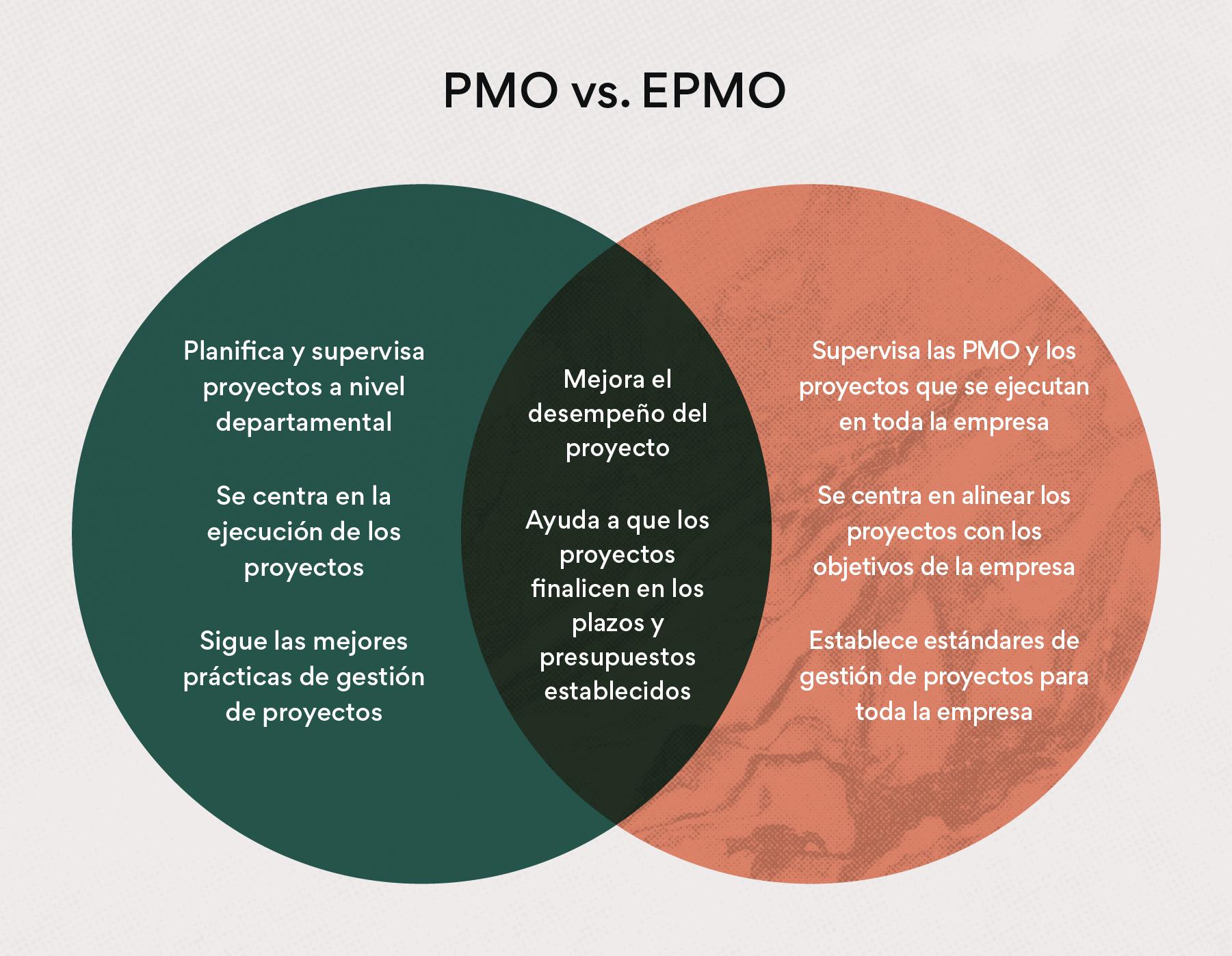Oficina de Gestión de Proyectos para Empresas (EPMO) vs. Oficina de Gestión de Proyectos (PMO)