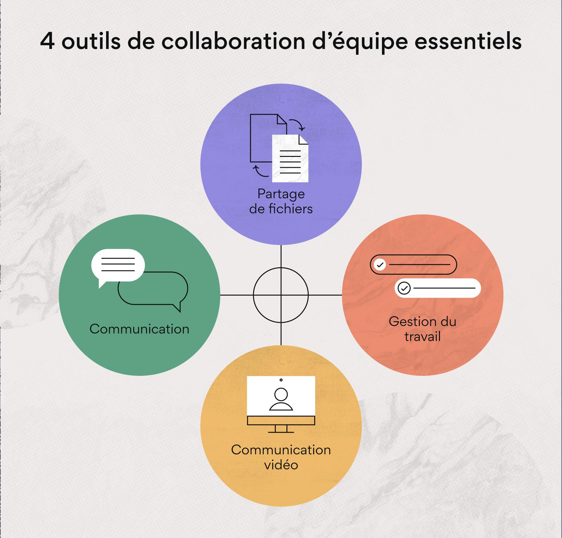 4outils de collaboration d'équipe