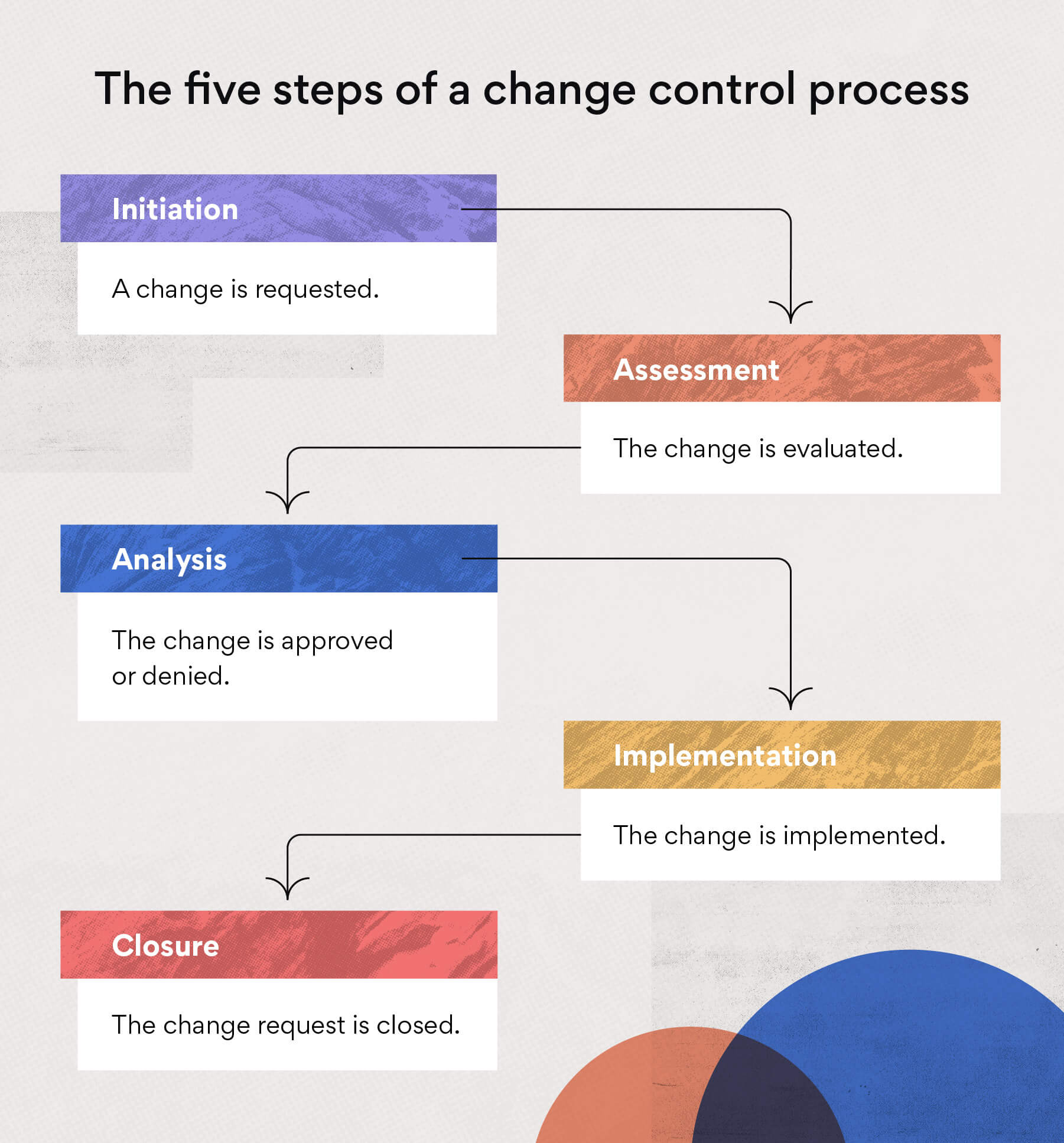 The five steps of a change control process