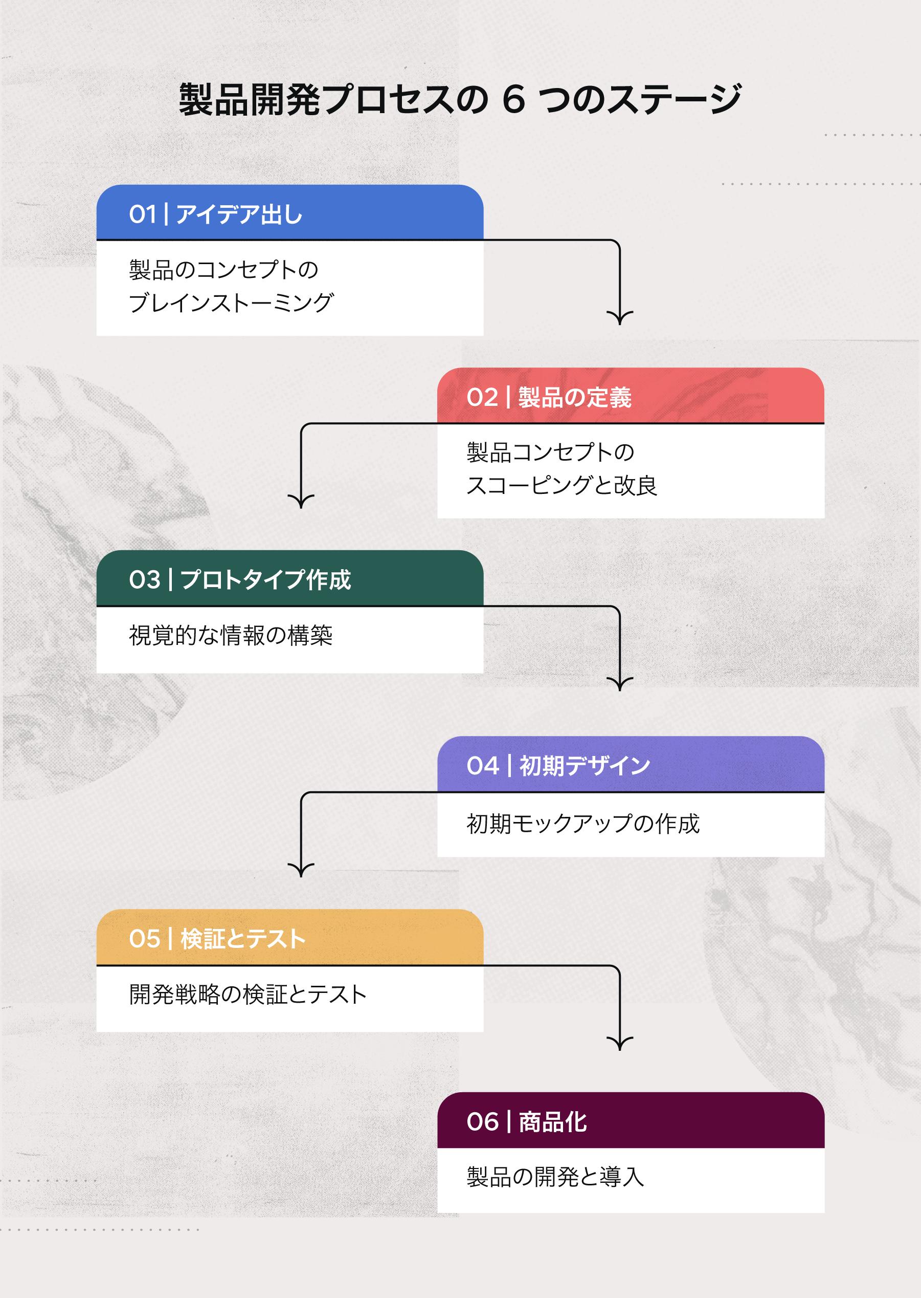 製品開発プロセスの 6 つのステージ