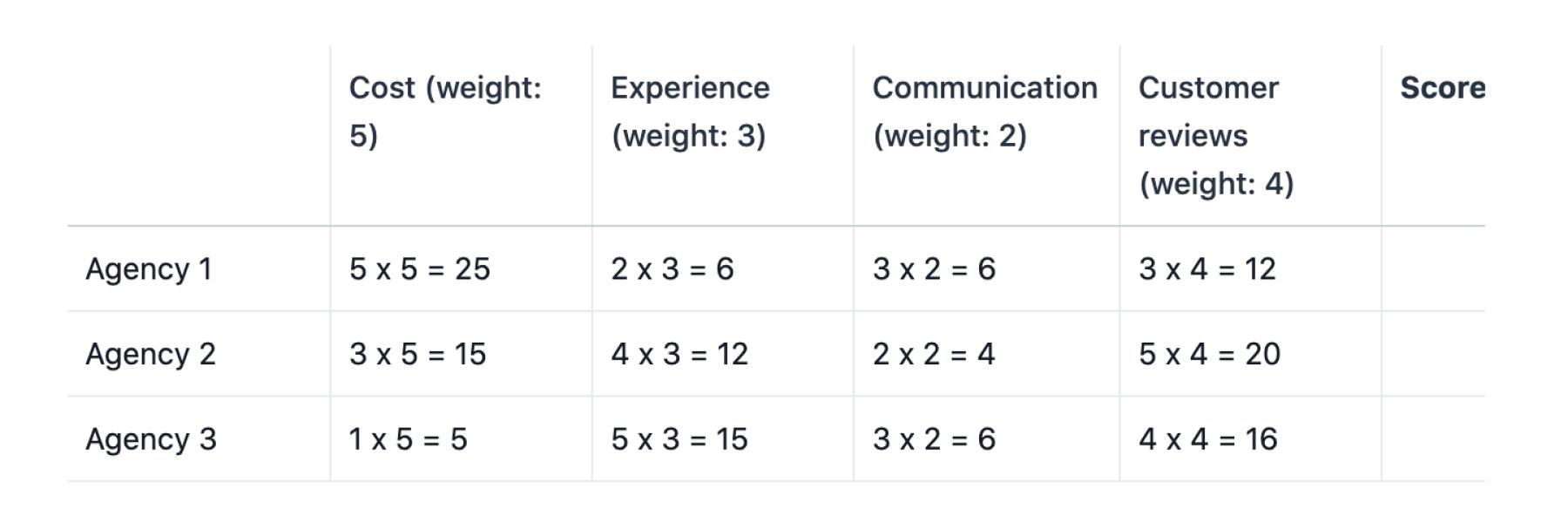 Exemple de matrice de décision afin de choisir entre troisagences de design, avec multiplication de la note de chaque critère par son coefficient de pondération