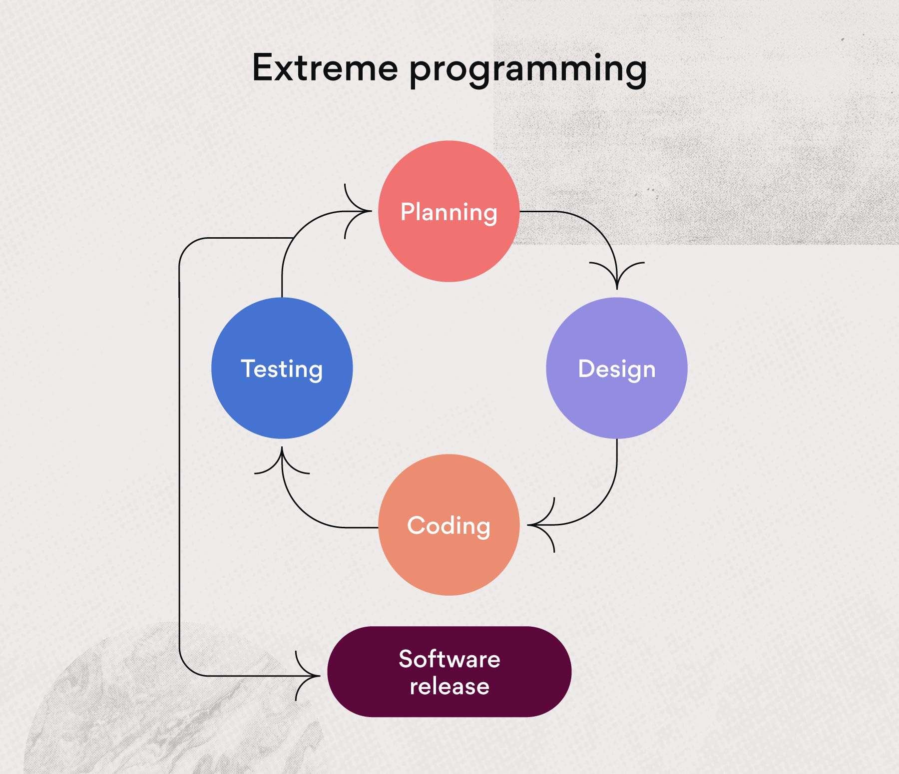 Extreme programming (XP) project management methodology