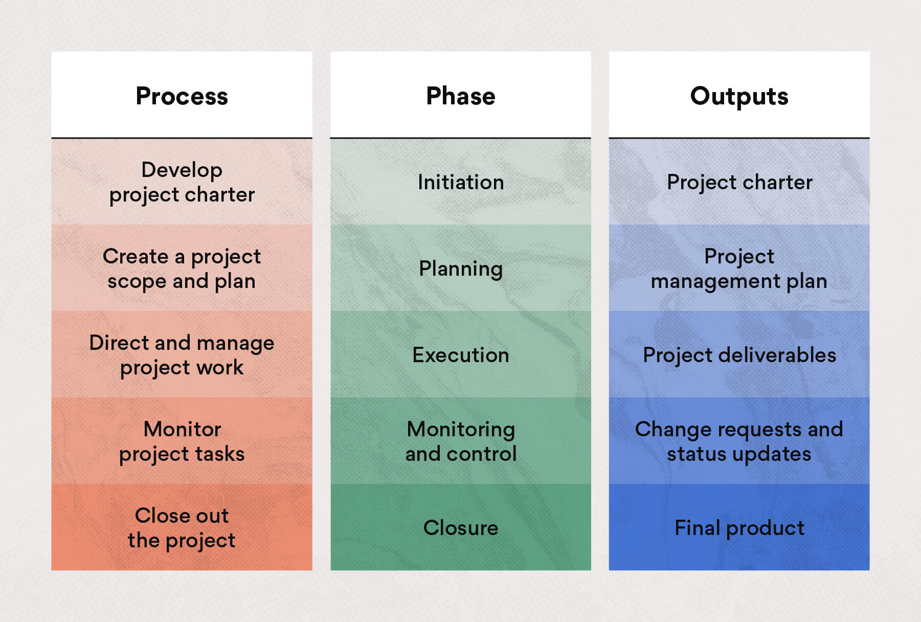 Have a project manager oversee integrated project management