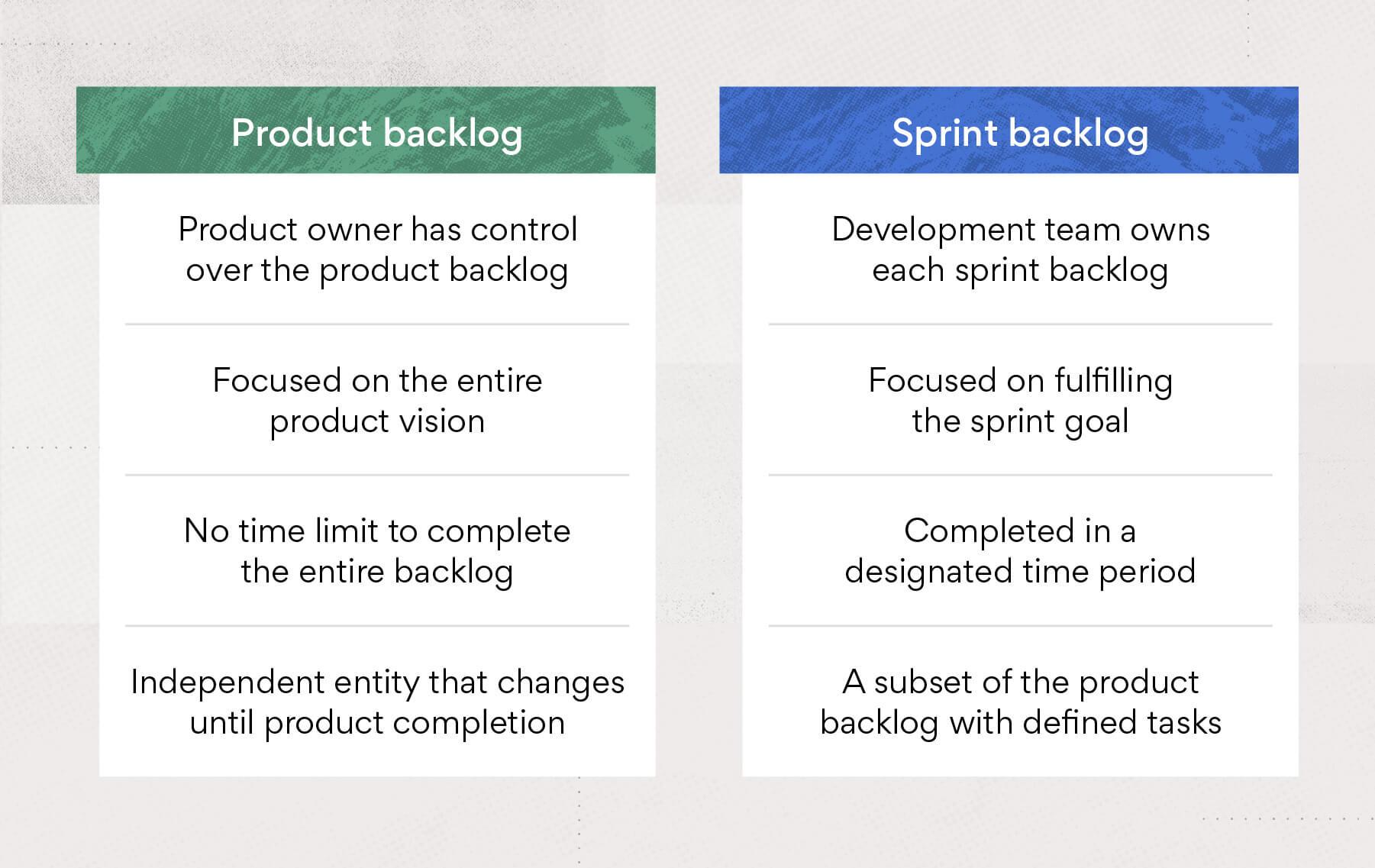 Sprint backlog vs. product backlog