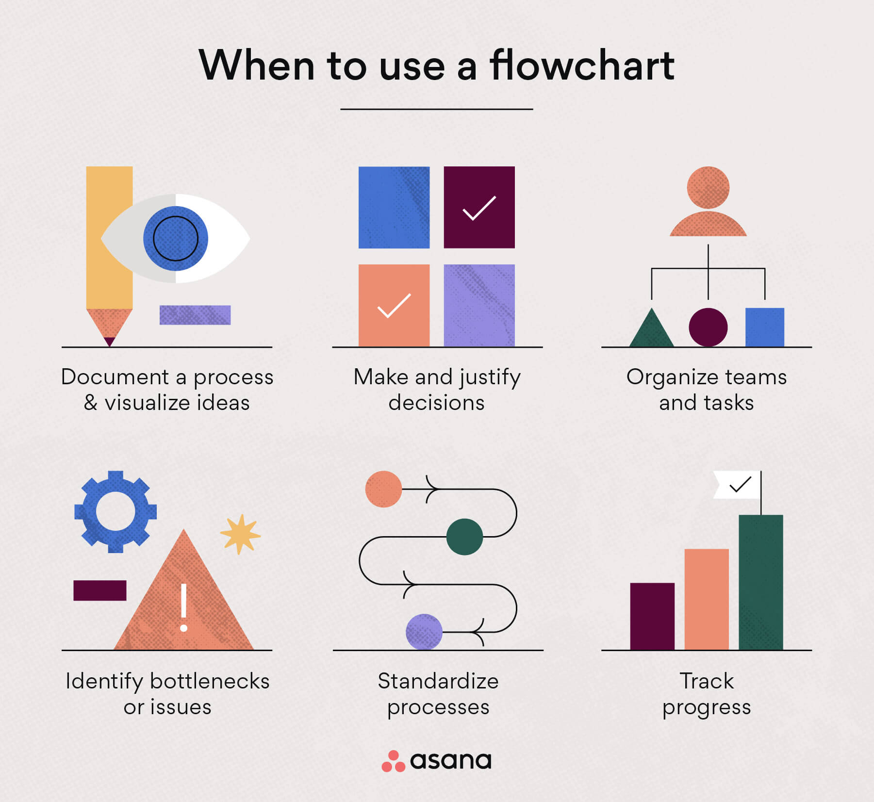 When to use flowcharts