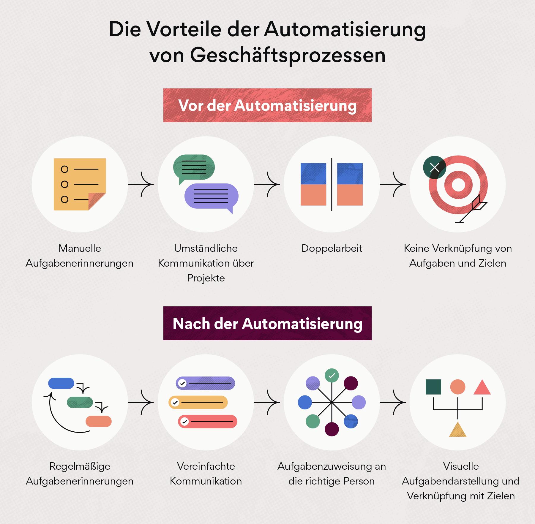 Lösungen zur Automatisierung von Geschäftsprozessen