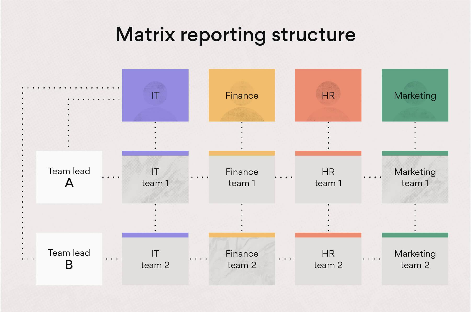 Matrix reporting structure