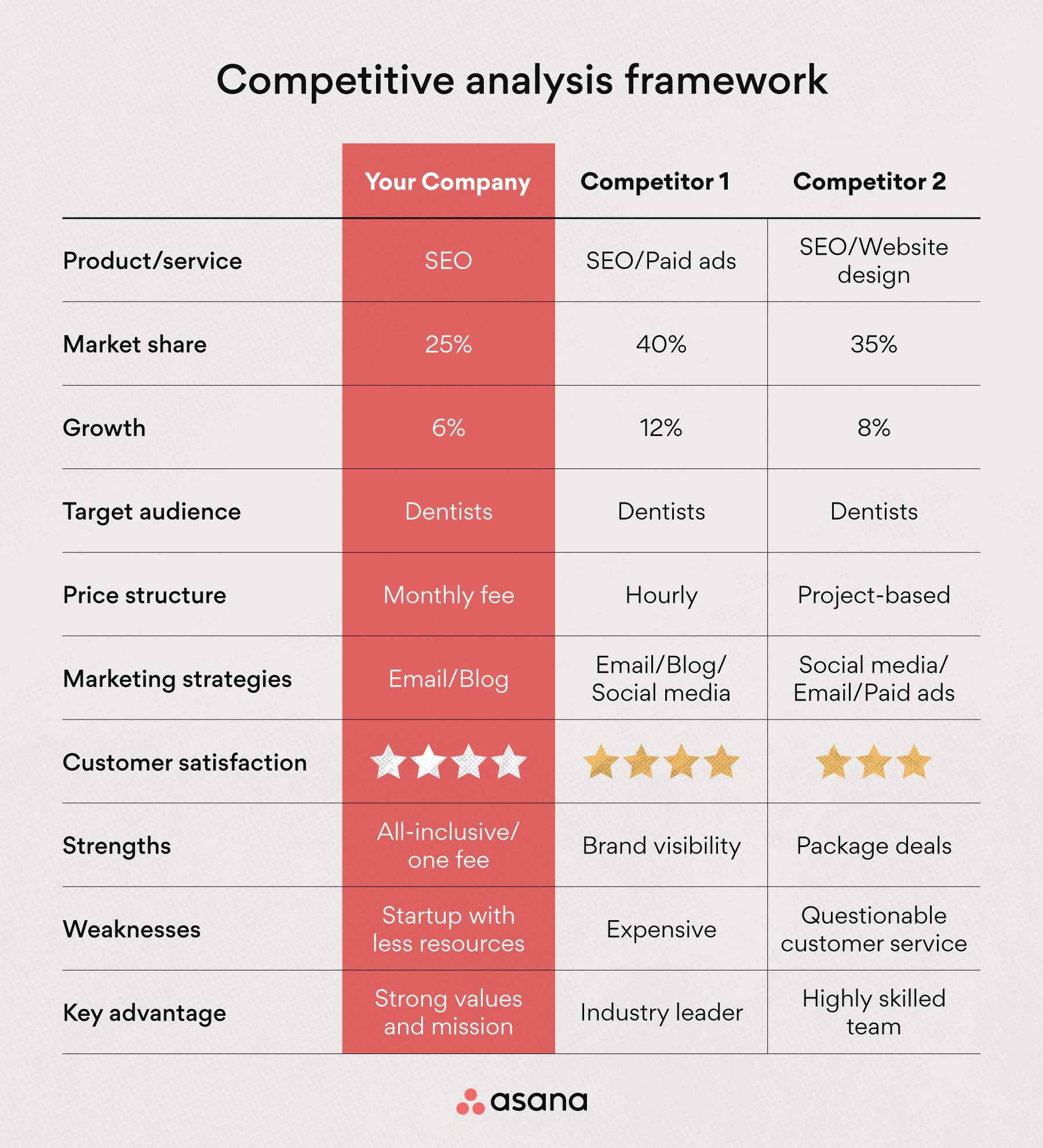 Competitive analysis framework