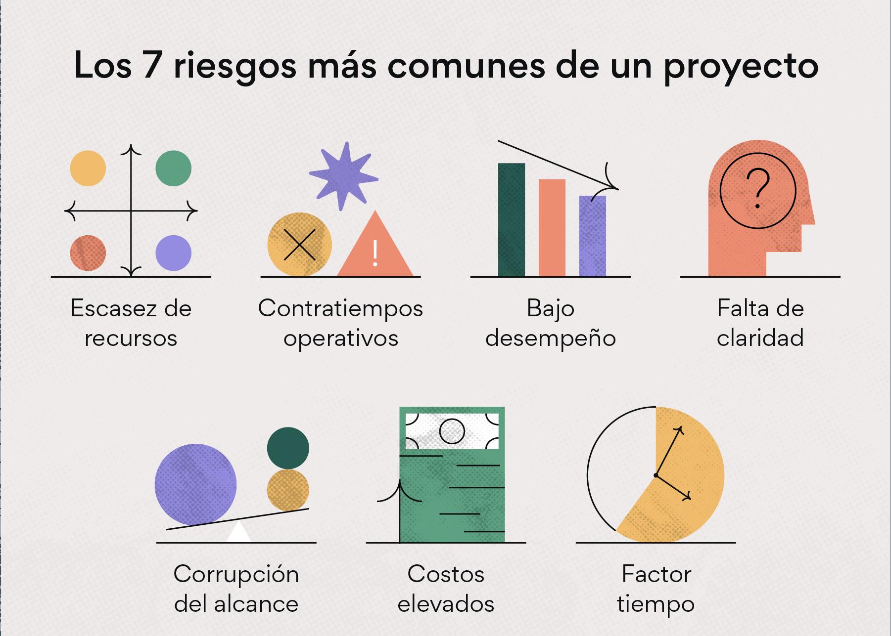 7 riesgos comunes de un proyecto