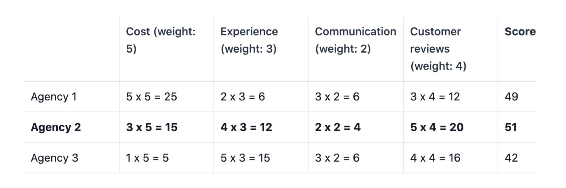 Version finale d'une matrice de décision afin de choisir entre troisagences de design