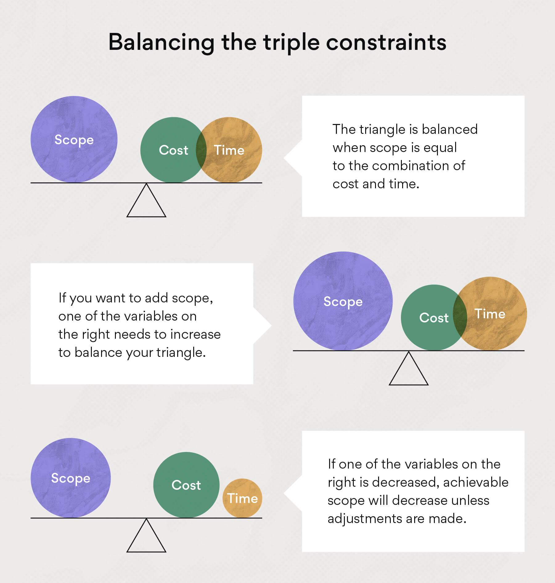 Balancing the triple constraints