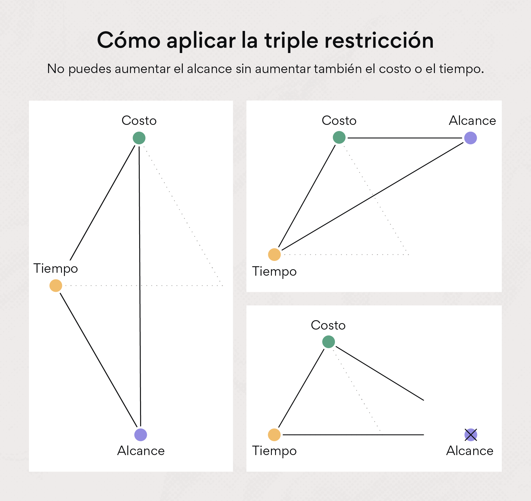 Cómo aplicar la triple restricción