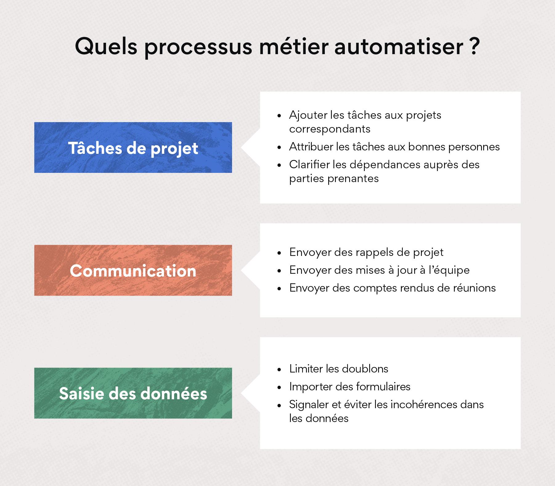 Quels processus métier automatiser?