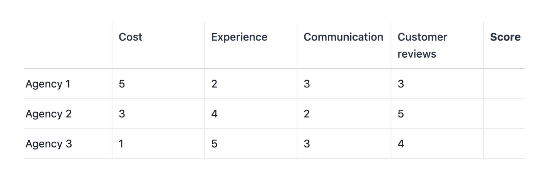 Exemple de matrice de décision afin de choisir entre troisagences de design, avec saisie des notes