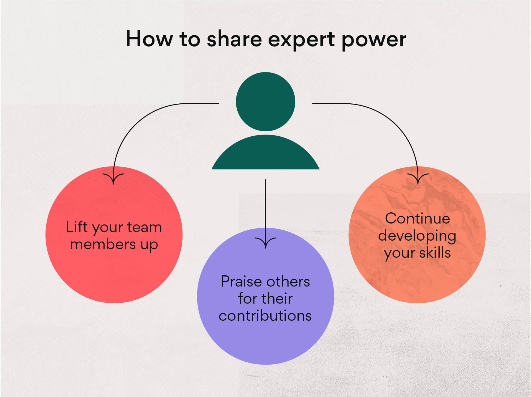 How to share expert power