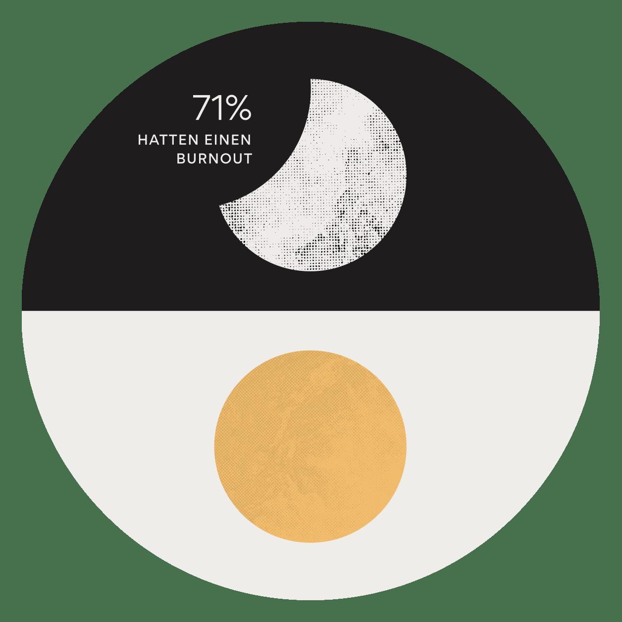 Die Anatomie der Arbeit im Jahr 2021– Work Management gewinnt an Bedeutung