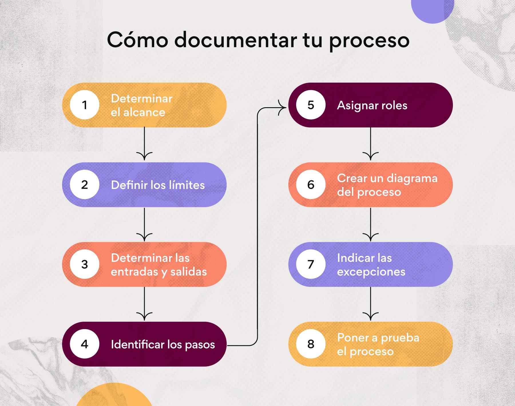 Cómo crear un documento de procesos