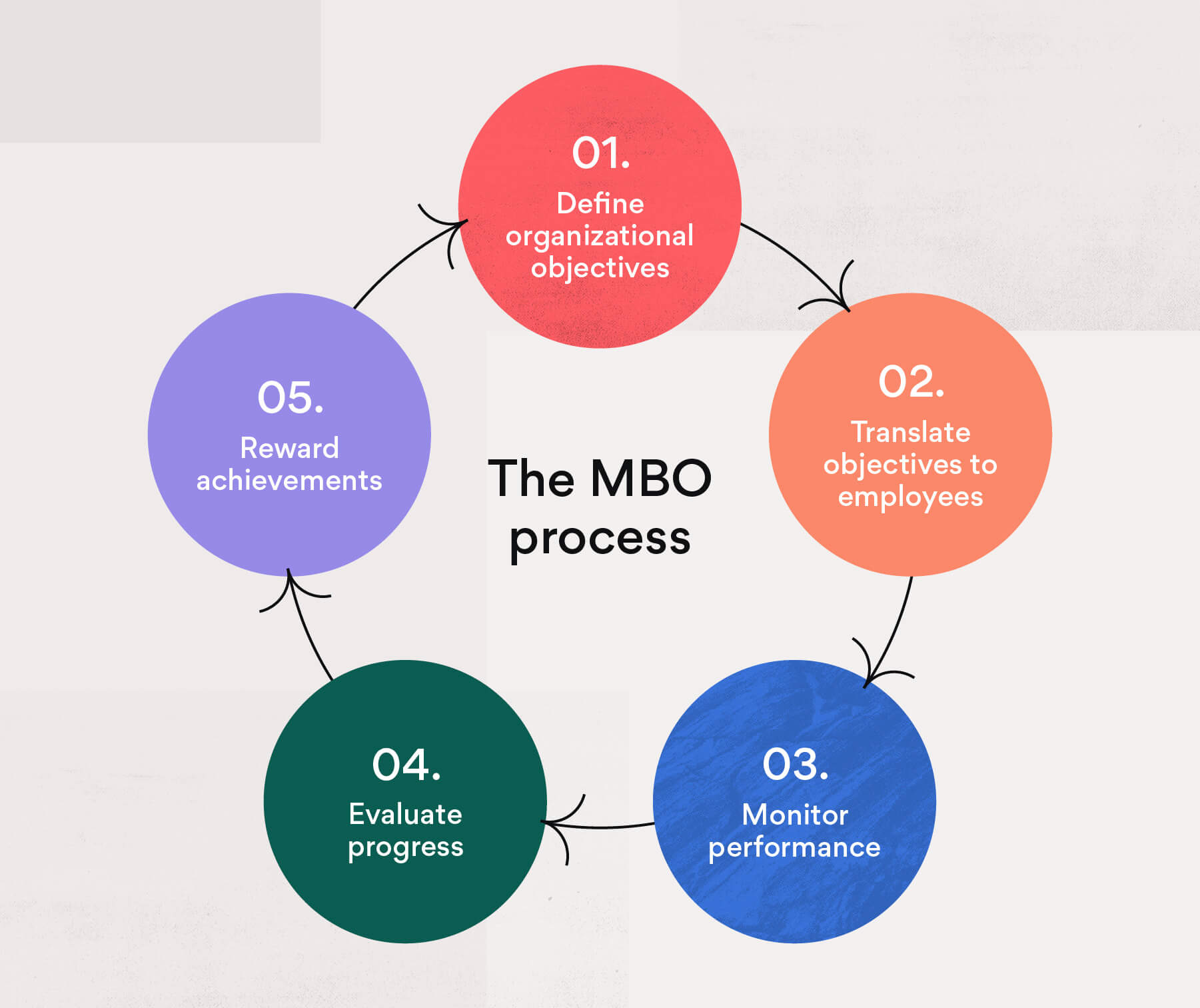 The 5 step MBO process