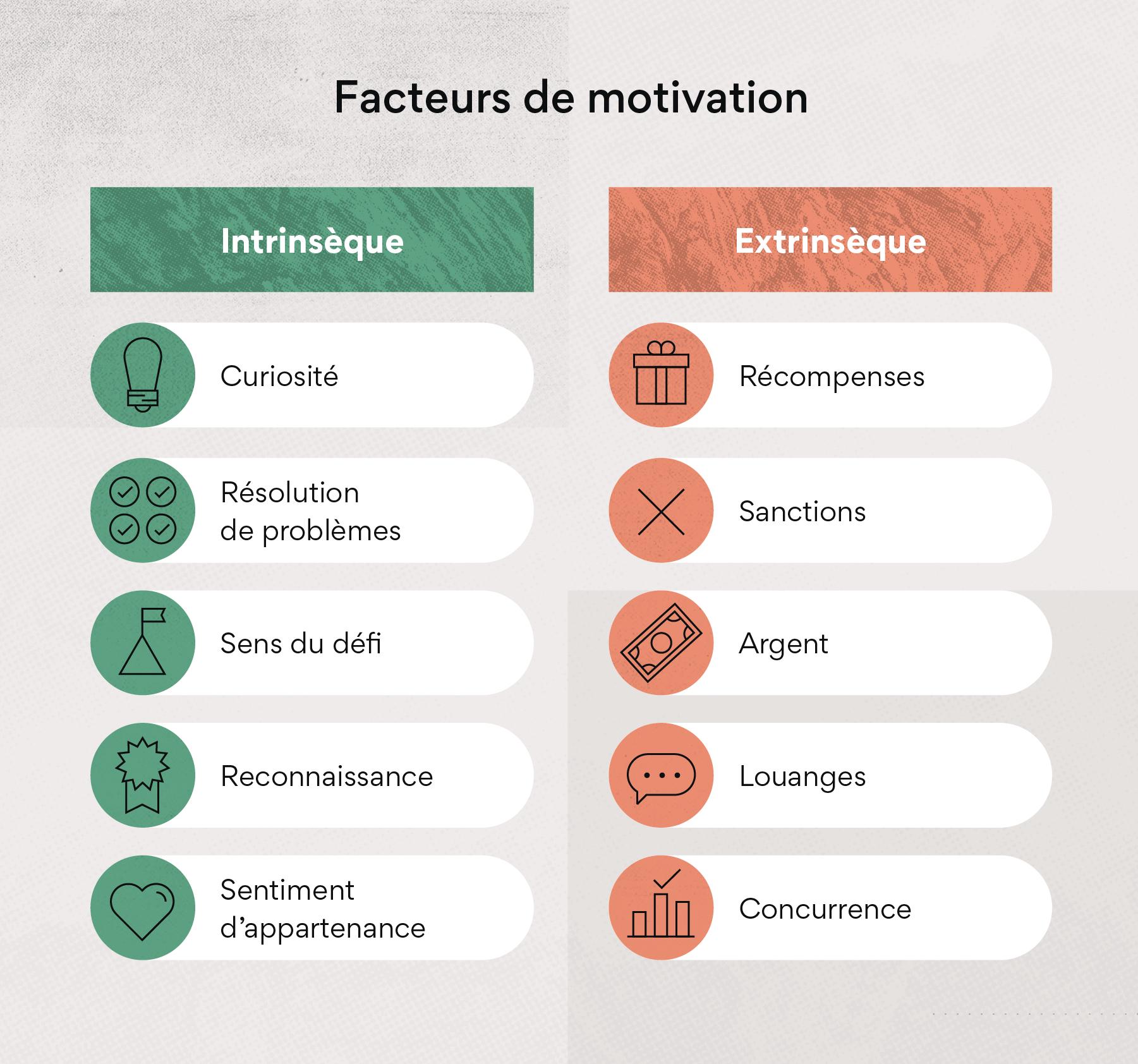 Les facteurs de motivation et leurs effets